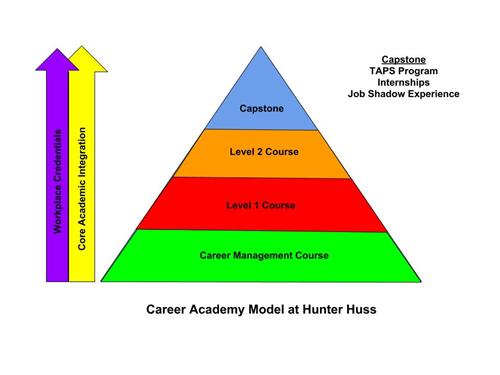Career Academy Model